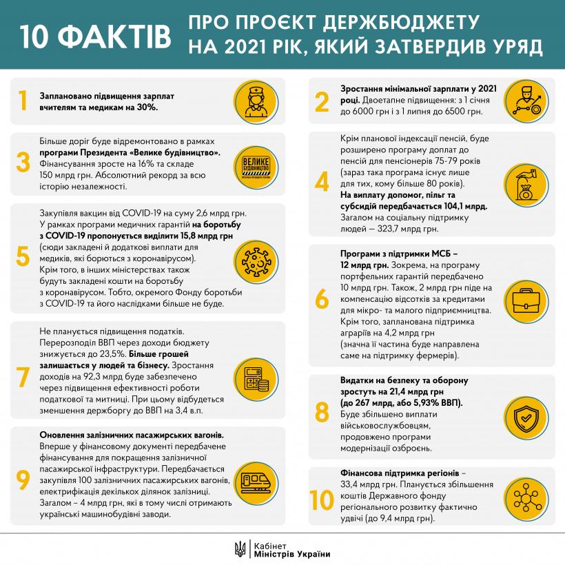 Що пропонує проєкт Держбюджету-2021 - Кабмін, держбюджет - BYUDZHET KMU infografika