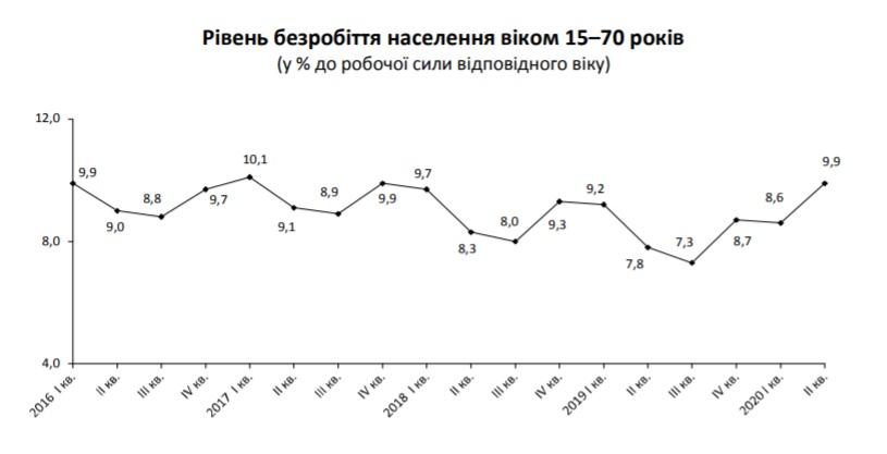 В Україні – 1,7 млн безробітних - Працевлаштування, безробіття - Bezymyannyj 10