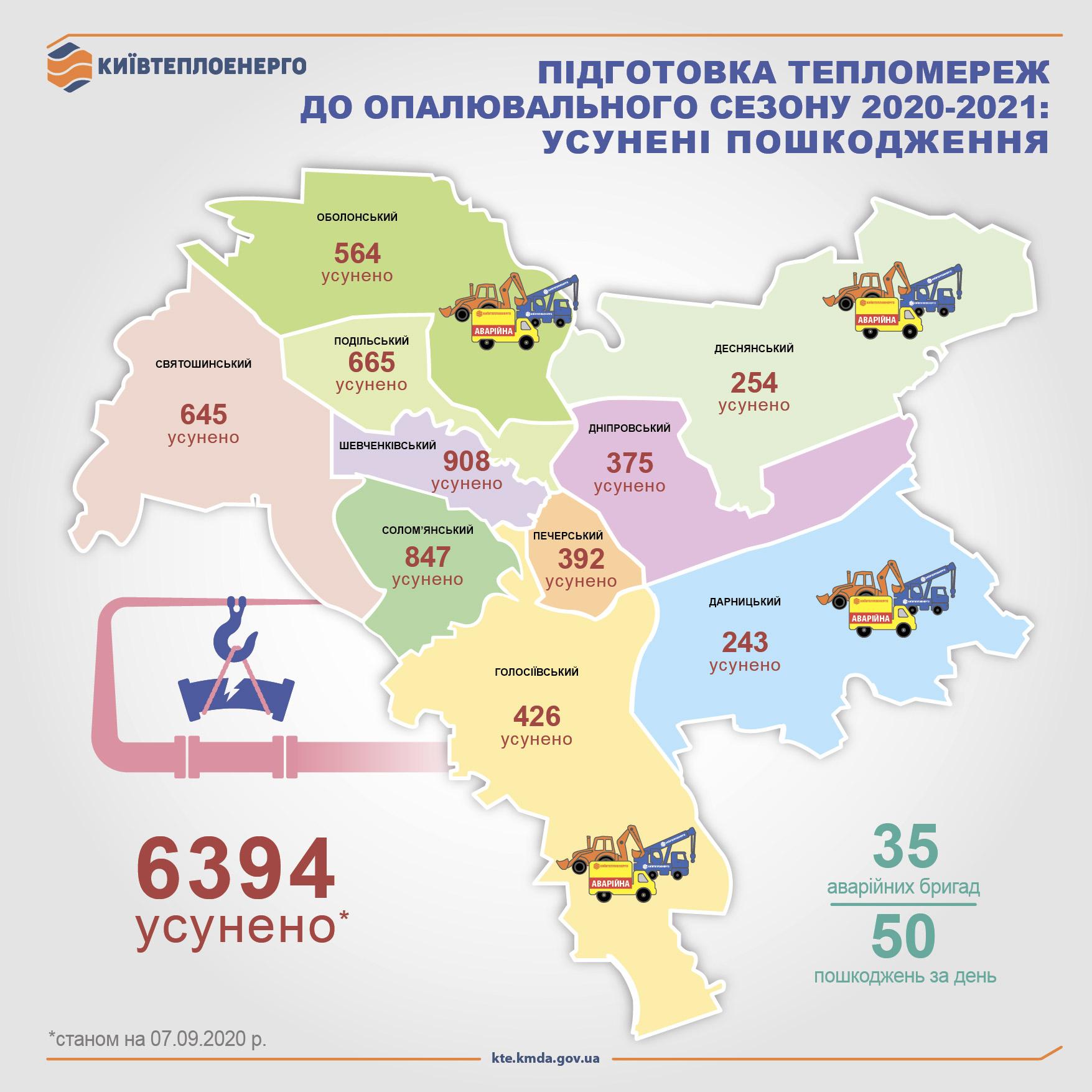 Столиця рапортує про готовність до опалювального сезону - опалювальний сезон - Statystyka 2020 2 1