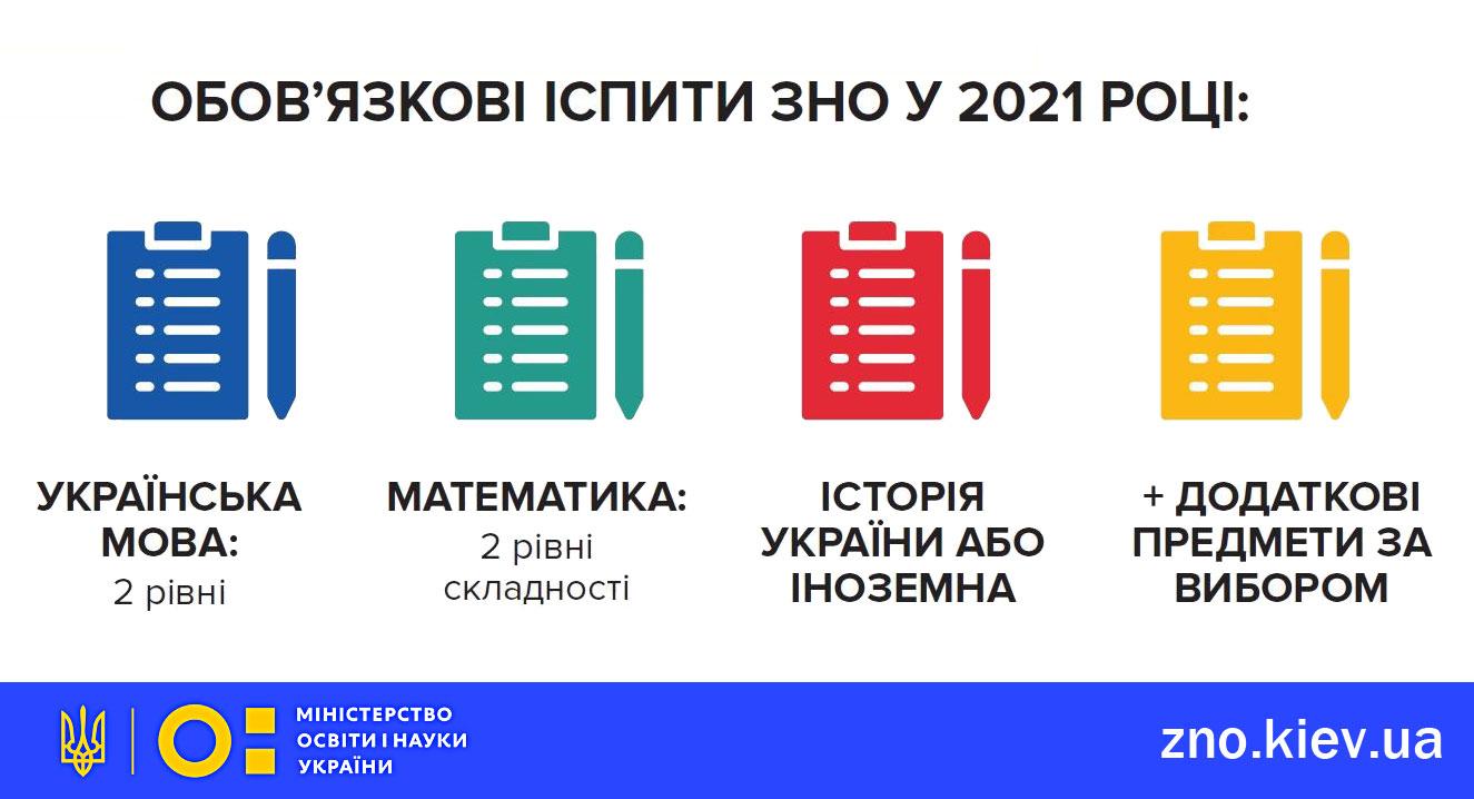 Про новації ЗНО-2021 розкажуть сьогодні, 14 вересня -  - ZNO2021