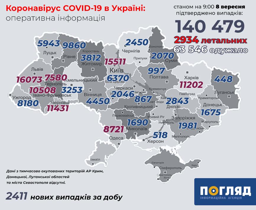 В Україні понад 140 тис. випадків COVID-19 - коронавірус - koronavirus 117
