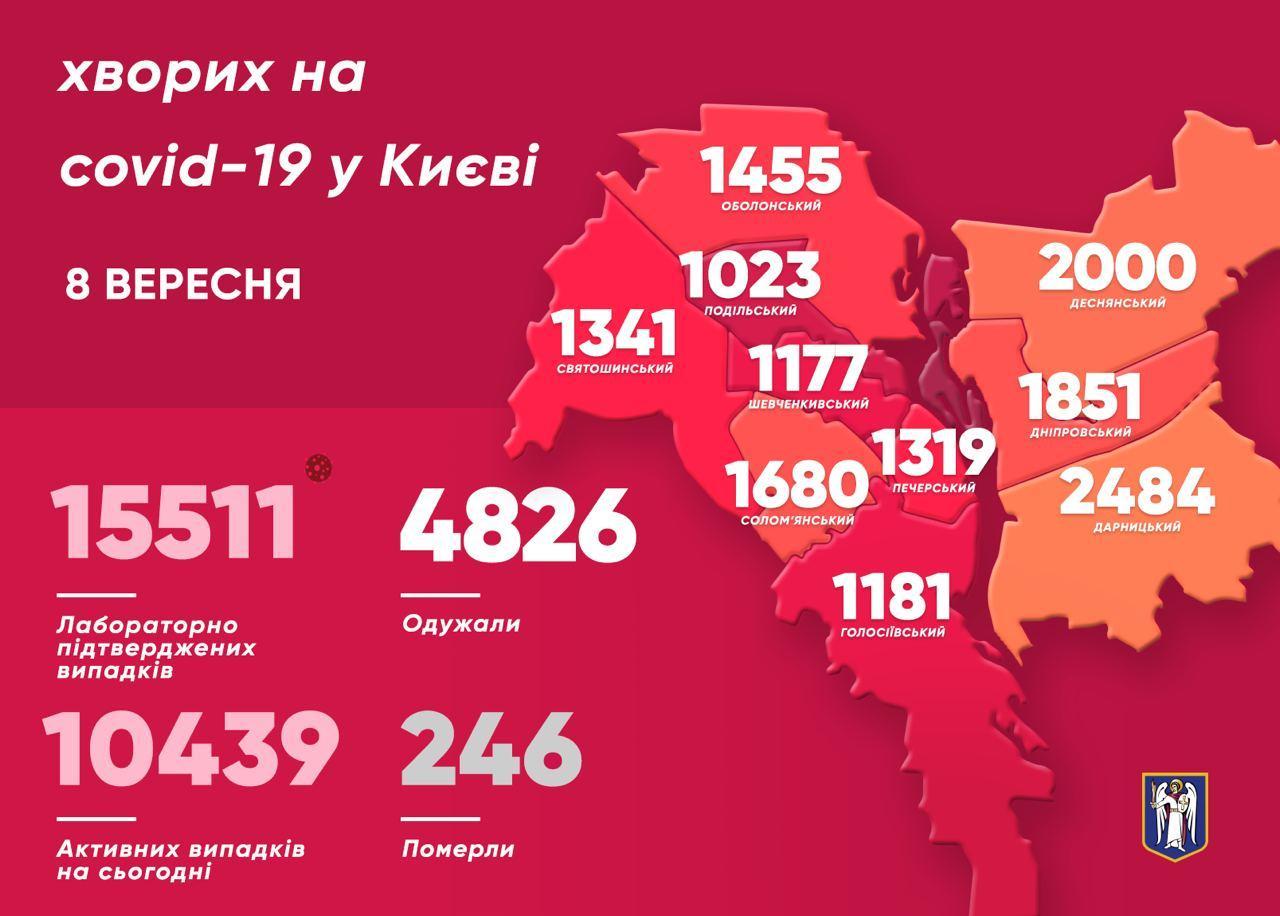 У 253 киян виявили коронавірус минулої доби - коронавірус, Віталій Кличко - photo 2020 09 08 10 12 25