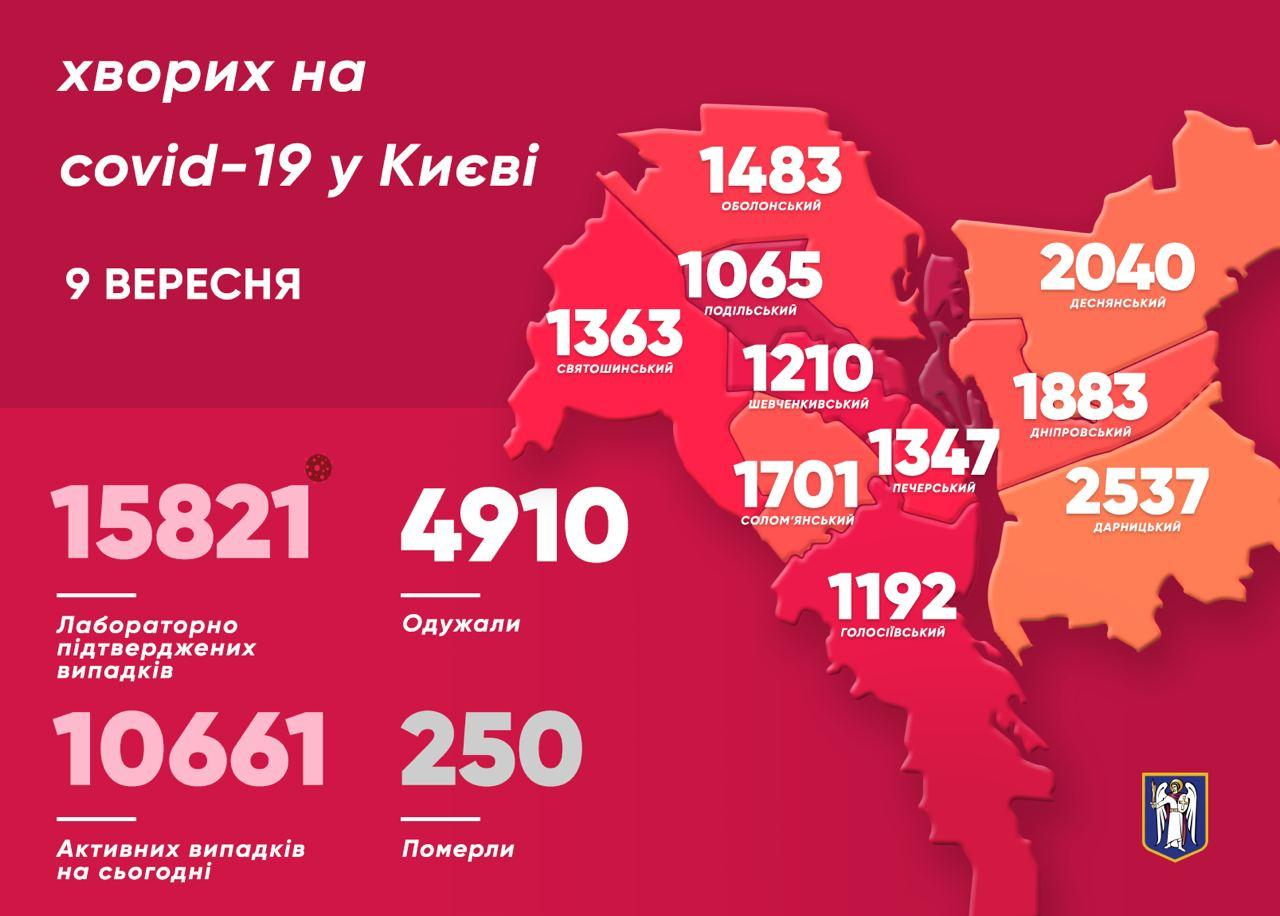 Скільки киян подолали коронавірус за увесь період пандемії - коронавірусна інфекція, Віталій Кличко - photo 2020 09 09 11 58 20