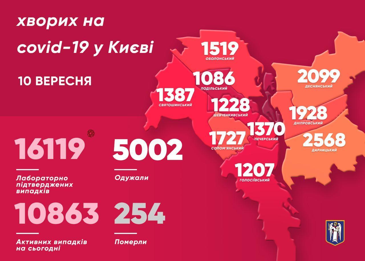 У 298 киян виявили коронавірус за минулу добу - коронавірус, Віталій Кличко - photo 2020 09 10 10 18 42