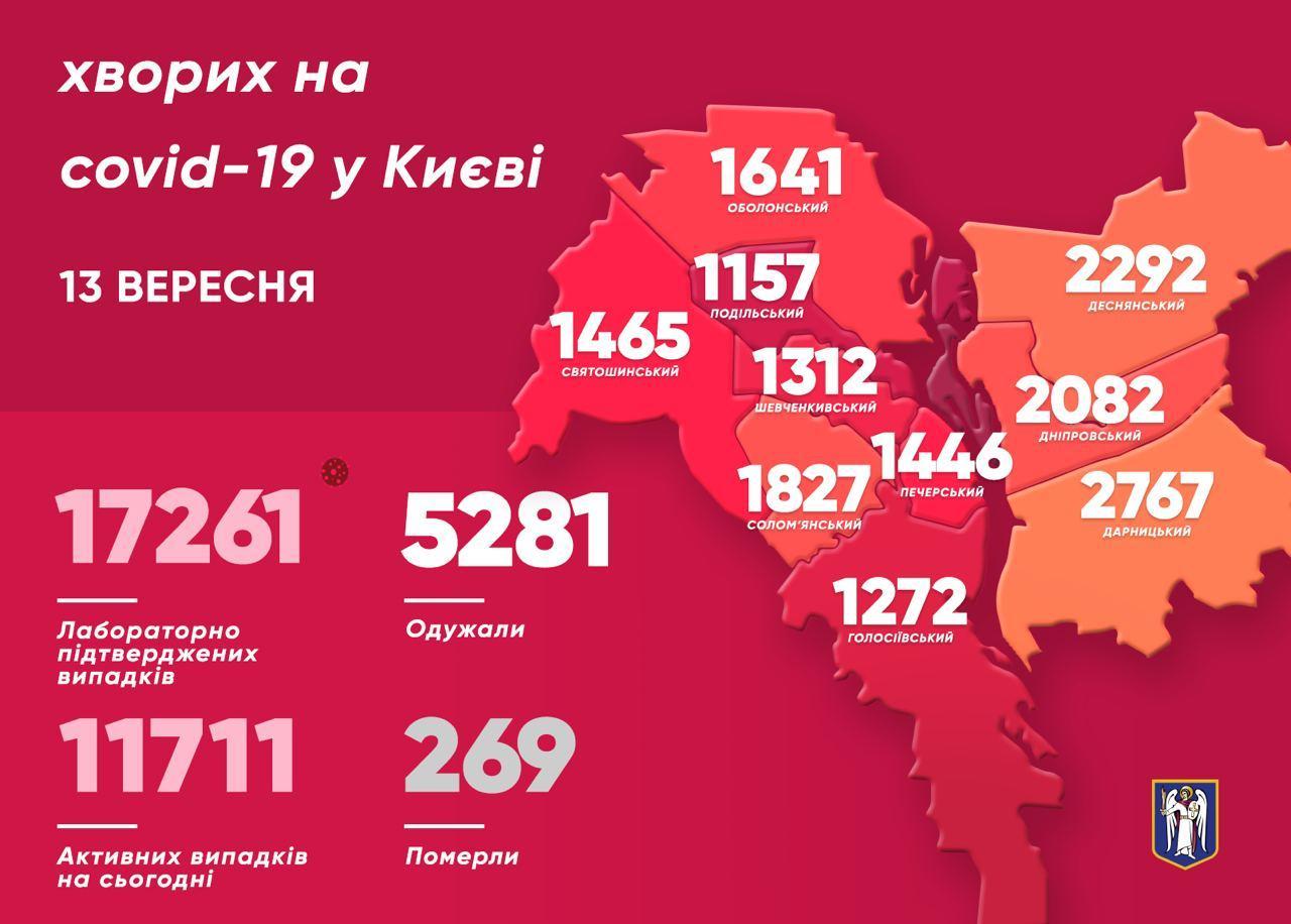 У Києві 310 нових хворих на COVID-19 - коронавірус, Віталій Кличко - photo 2020 09 13 10 24 46