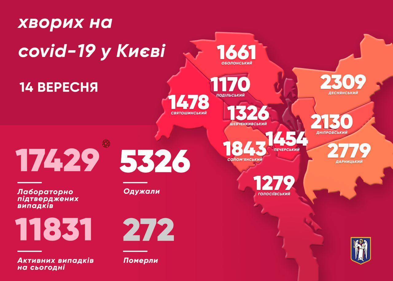 За минулу добу 45 киян подолали коронавірус - коронавірусна інфекція, Віталій Кличко - photo 2020 09 14 12 10 34