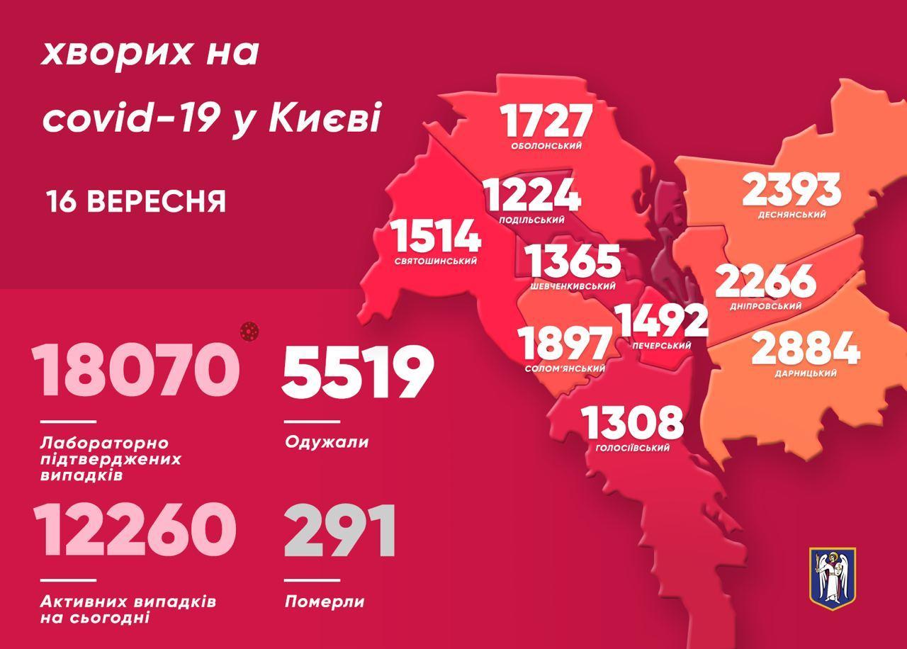 За добу від COVID-19 одужали 134 киянина - коронавірусна інфекція, Віталій Кличко - photo 2020 09 16 11 51 17