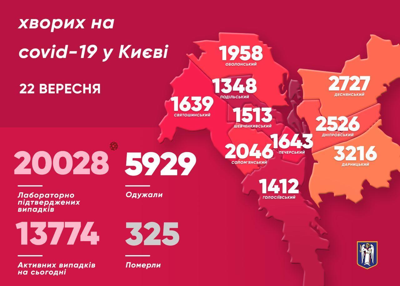 За увесь період коронавірус подолали 5 929 мешканців Києва - коронавірусна інфекція, Віталій Кличко - photo 2020 09 22 10 59 25