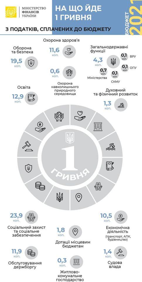 Бюджет-2021: на що спрямують гривню податків - Міністерство фінансів, бюджетні кошти - Gryvnya MinFIN