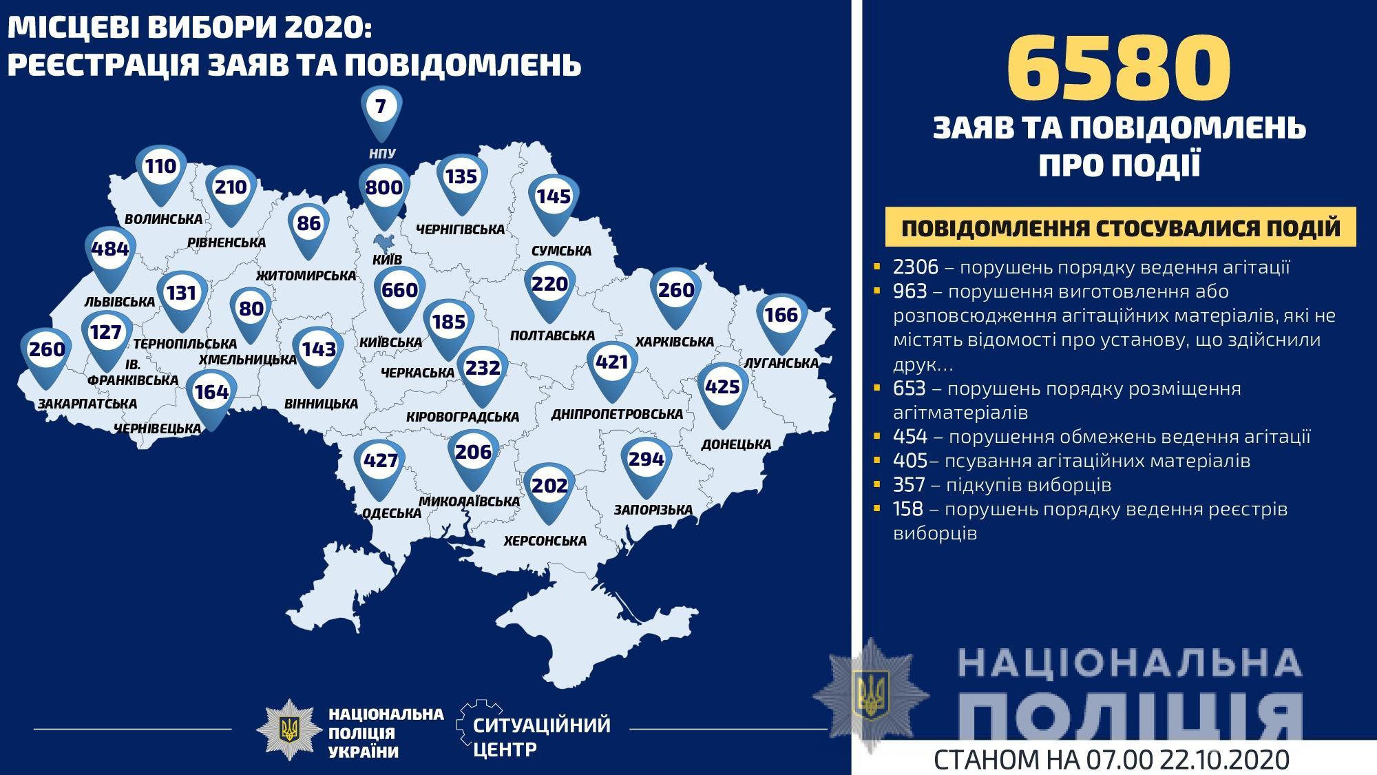 За добу на Київщині – 35 сигналів про порушення виборчого законодавства - місцеві вибори 2020, вибори - POLITSIYA Vybory