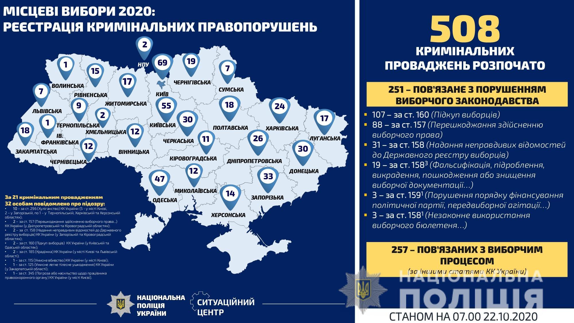 За добу на Київщині – 35 сигналів про порушення виборчого законодавства - місцеві вибори 2020, вибори - Politsiya VYB1