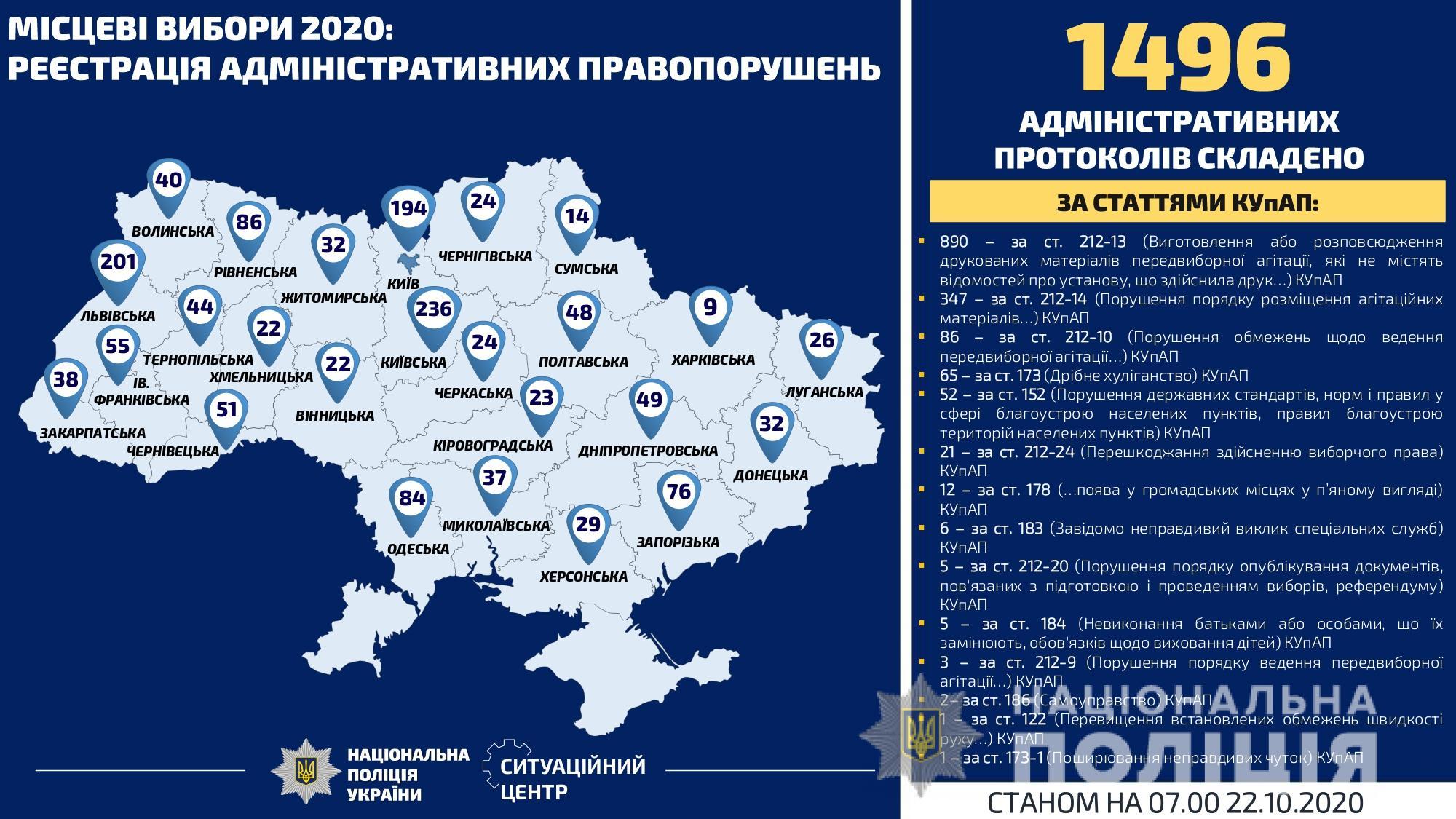 За добу на Київщині – 35 сигналів про порушення виборчого законодавства - місцеві вибори 2020, вибори - Politsiya VYB2