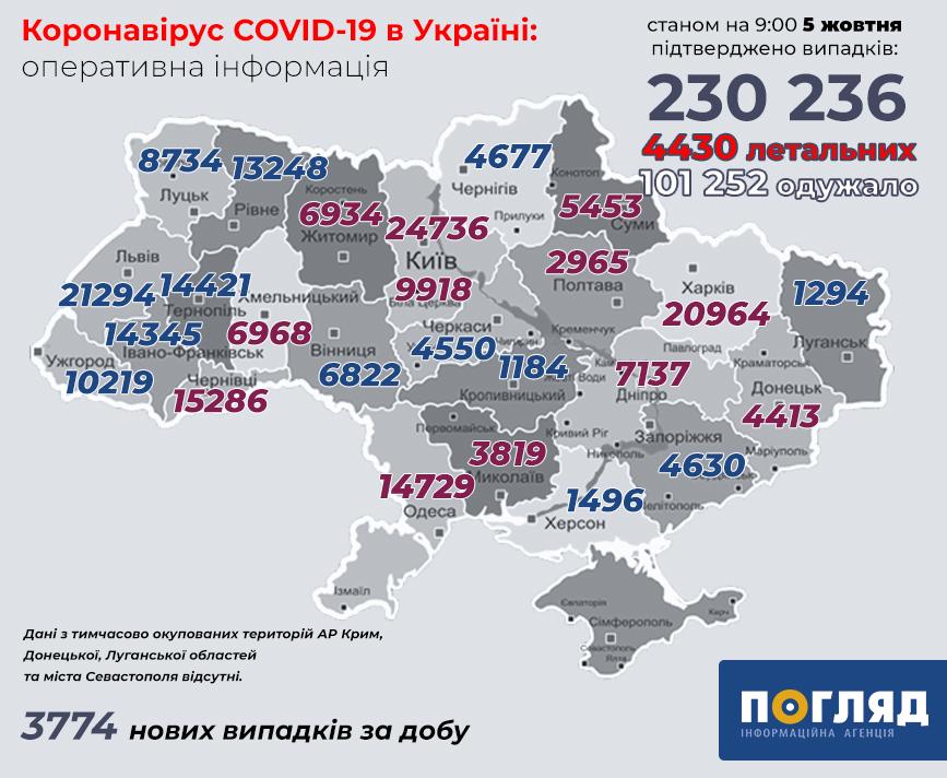Кількість госпіталізованих із COVID-19 в Україні зросла вп'ятеро - коронавірус - koronavirus 137