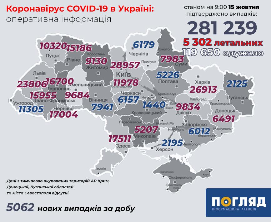 Коронавірус не відступає: Україна не готова до послаблення карантину - коронавірус - koronavirus 145