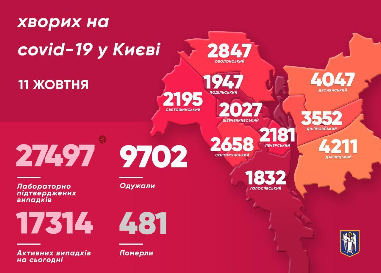 У 502 киян виявили коронавірус минулої доби - коронавірусна інфекція, Віталій Кличко - photo 2020 10 11 10 34 49