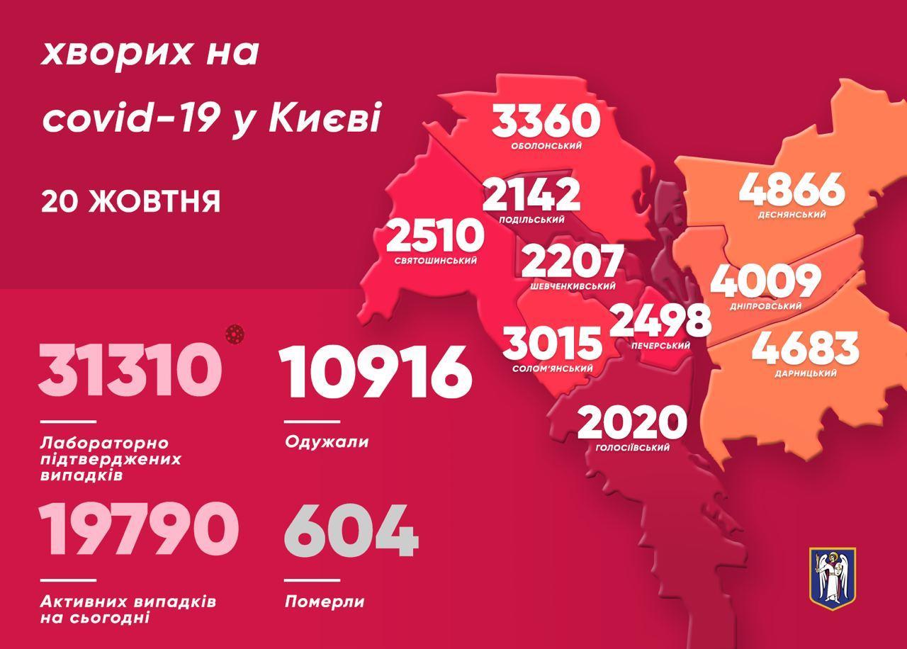 У столиці за минулу добу COVID-19 подолали 207 людей - коронавірус, Віталій Кличко - photo 2020 10 20 11 49 57