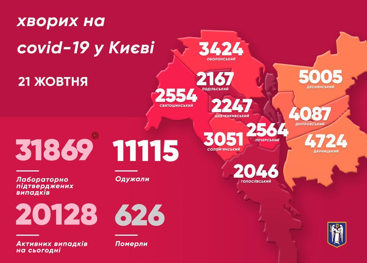 199 киян подолали коронавірус за минулу добу - коронавірус, Віталій Кличко - photo 2020 10 21 11 58 24