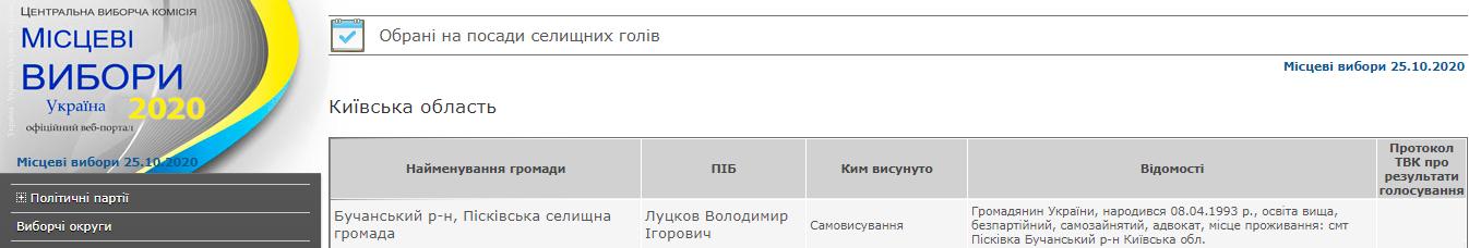 У Пісківській ОТГ оголосили офіційні результати виборів - Пісківська ОТГ, місцеві вибори 2020, місцеві вибори, вибори - 09 vybory Peskovka