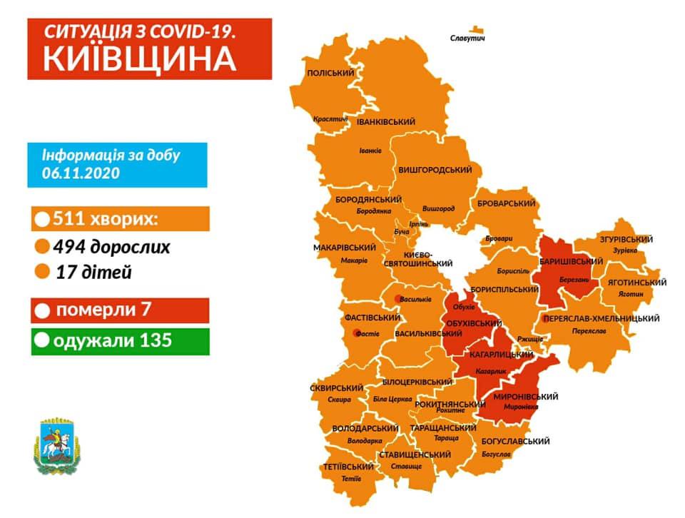 За добу на COVID-19 захворіли ще 511 мешканців Київщини - коронавірусна інфекція - 124449020 2401497420158392 4535402339997836798 n