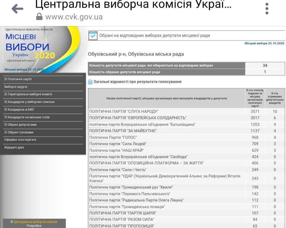 До Обухівської міської ради обрано 34 депутатів - місцеві вибори 2020, Депутати - 124877548 702048987381076 5995476604650668062 n