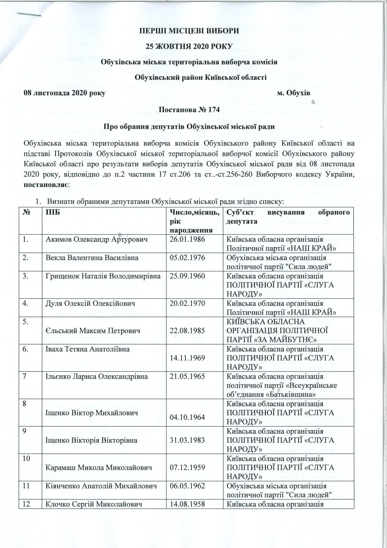 До Обухівської міської ради обрано 34 депутатів - місцеві вибори 2020, Депутати - 124890383 1544406215761017 8710412373462872782 o