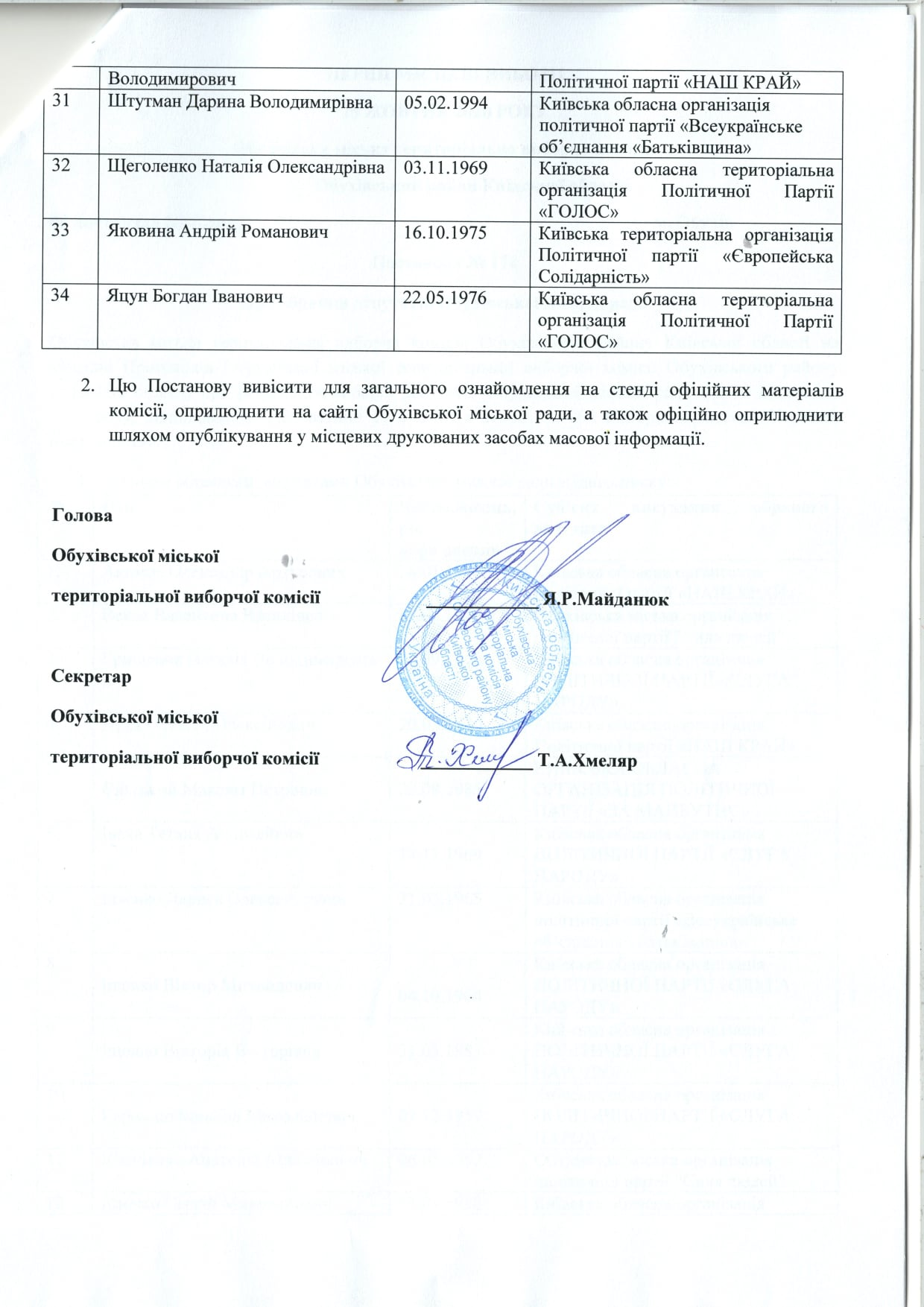 До Обухівської міської ради обрано 34 депутатів - місцеві вибори 2020, Депутати - 125133299 1544406185761020 6180061639335016302 o