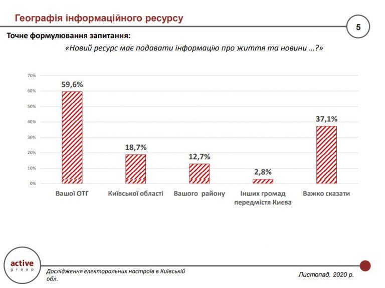 Жителі Київщини хочуть знати більше про життя своїх ОТГ - ОТГ, дослідження - 161120 2 768x576 1