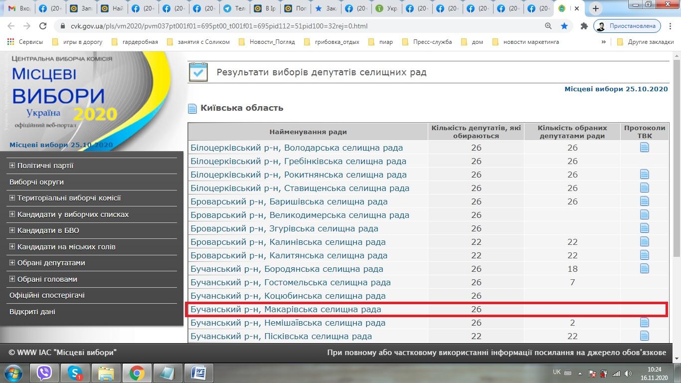 На Макарівщині став відомий попередній список депутатів селищної ради - місцеві вибори 2020, вибори до ОТГ - 16 spysok Makarov