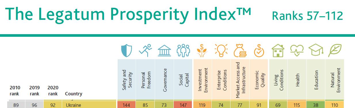 Україна покращила позицію у світовому рейтингу добробуту, але все ще в аутсайдерах - рейтинги, рейтинг - 17 rejtyng