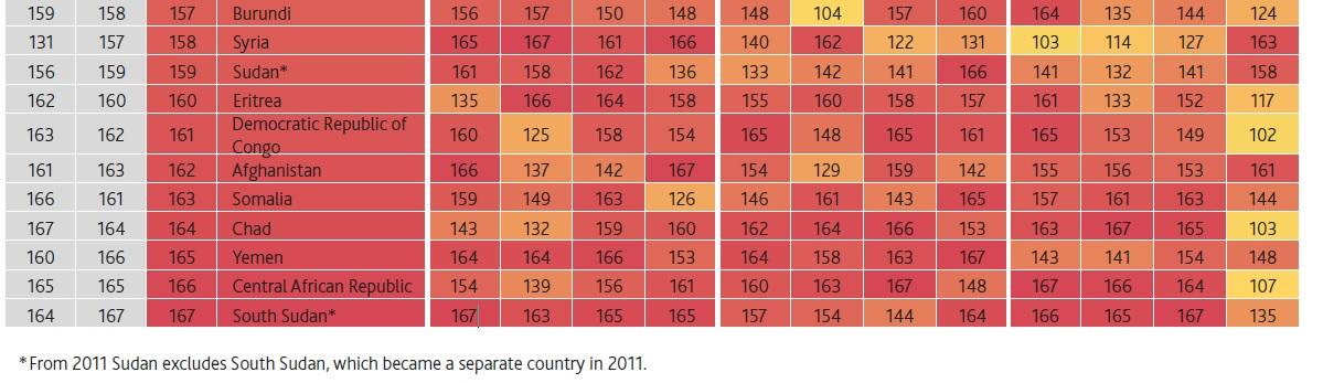 Україна покращила позицію у світовому рейтингу добробуту, але все ще в аутсайдерах - рейтинги, рейтинг - 17 rejtyng2