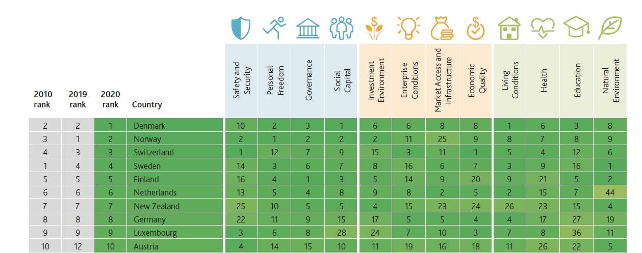 Україна покращила позицію у світовому рейтингу добробуту, але все ще в аутсайдерах - рейтинги, рейтинг - 17 rejtyng3
