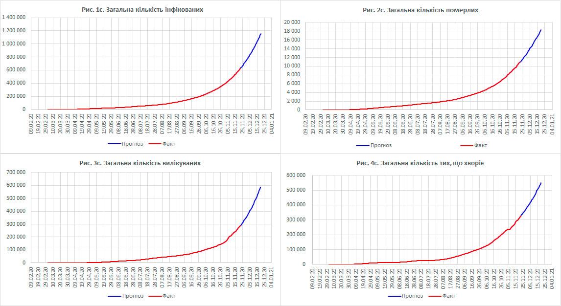 Науковці прогнозують більше 1 млн випадків COVID-19 в Україні на кінець року - статистика COVID-19, прогноз, коронавірус, вчені - 66729eb 126953594 202129574763279 408057983193488429 o original