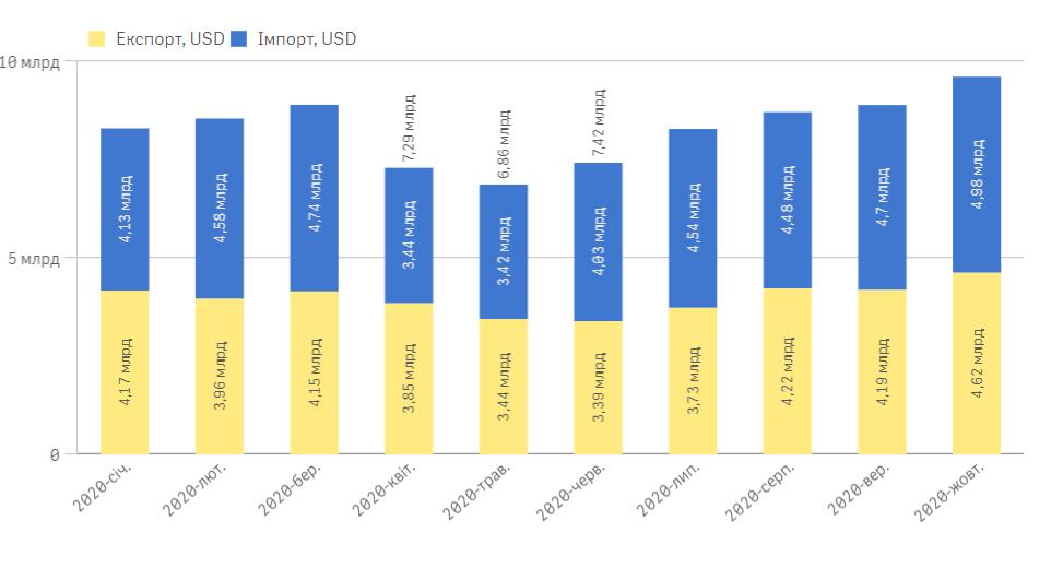 Торгівля України зі світом зменшилась на 9% - торгівля, світ, ринок, державна митна служба - Bezymyannyj 7