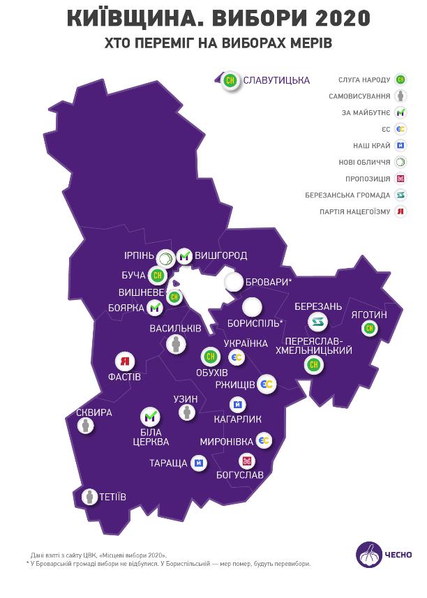 Стало відомо, у яких містах Київщини залишились «старі» мери - Міський голова, місцеві вибори 2020, київщина - CHESNO