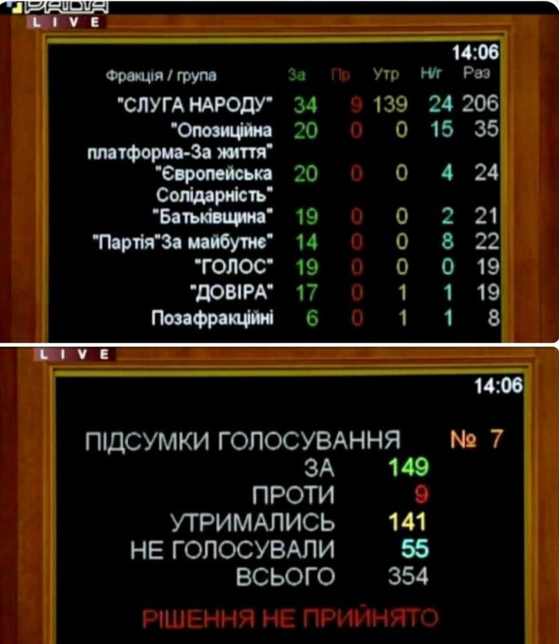 Парламент не зміг відмінити карантин вихідного дня - коронавірус, карантин, ВРУ - GOLOSUVANNYA