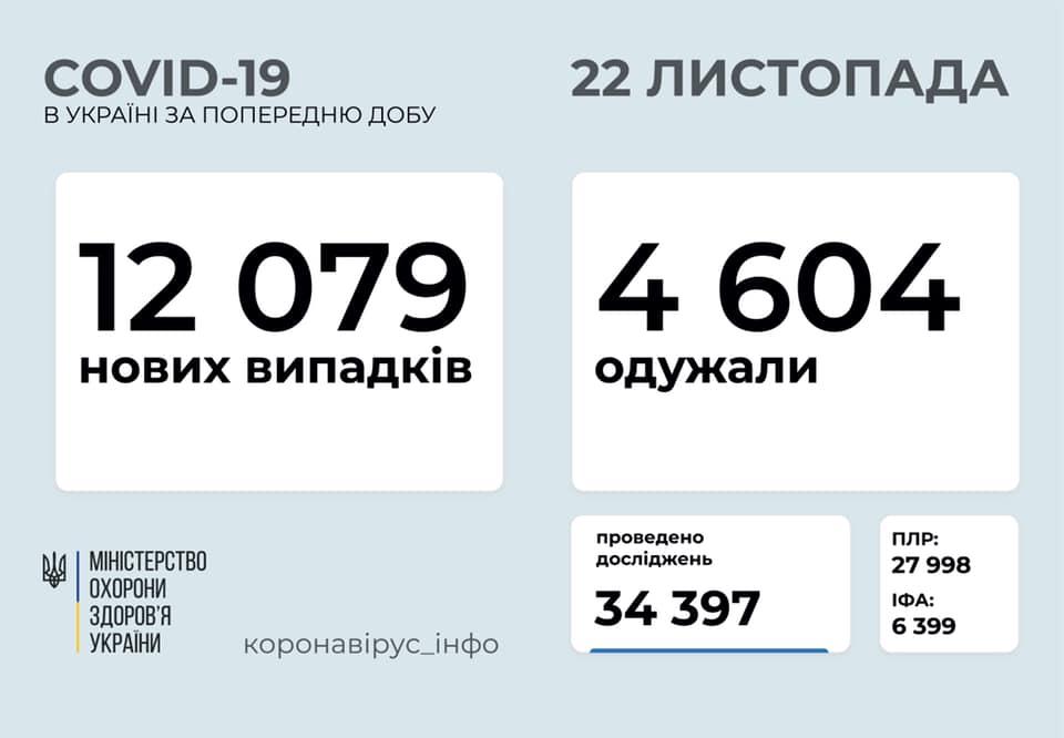 В Україні зменшилась добова кількість хворих на коронавірус - Україна, коронавірус - KOVID STEP