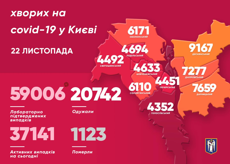 У Києві за минулу добу від COVID-19 померло 14 людей - коронавірус, Київ - KYyiv kovid