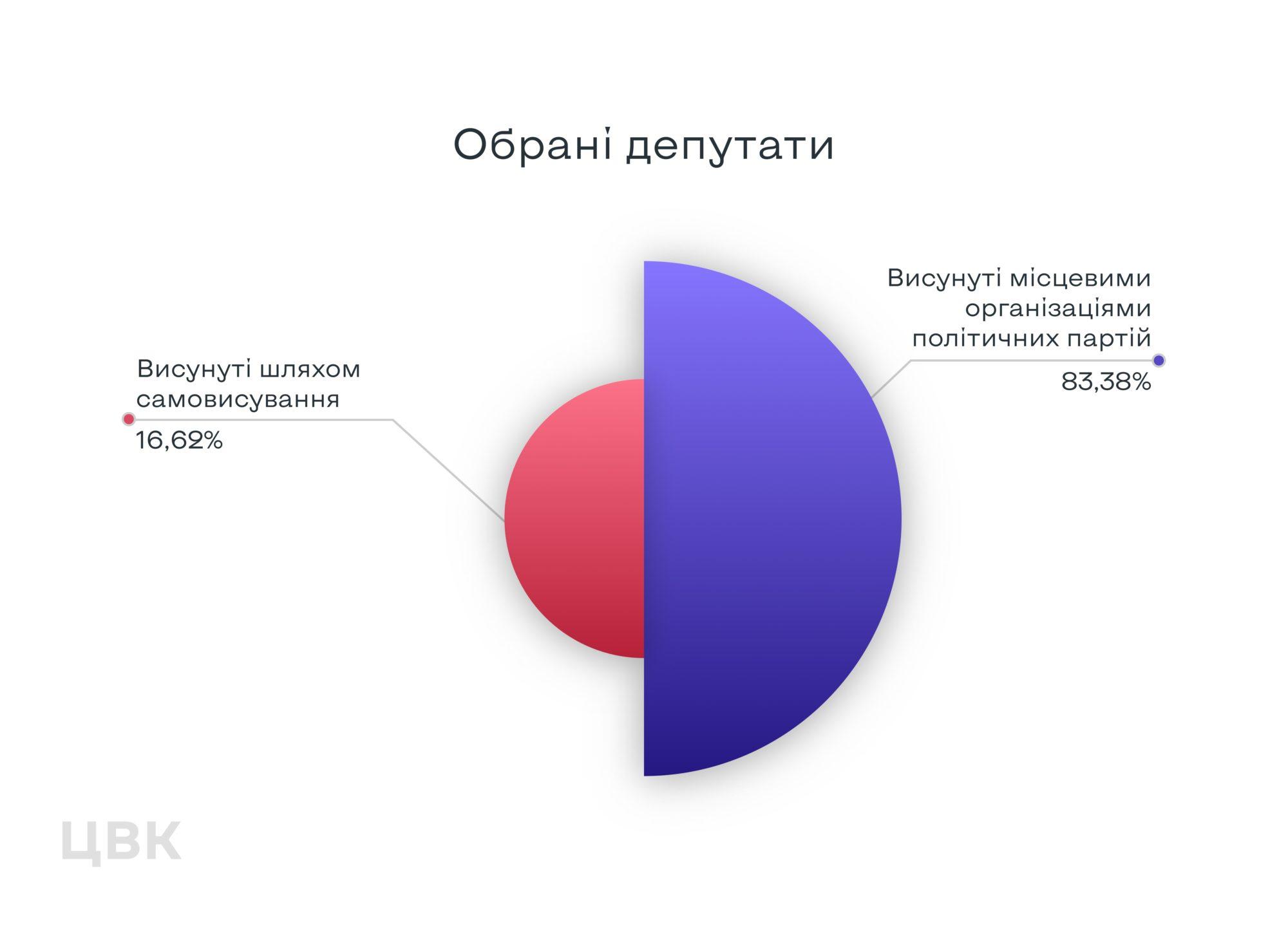 Місцеві вибори: партії й кандидати - ЦВК, місцеві вибори 2020 - TSVKGRAF1 2000x1440