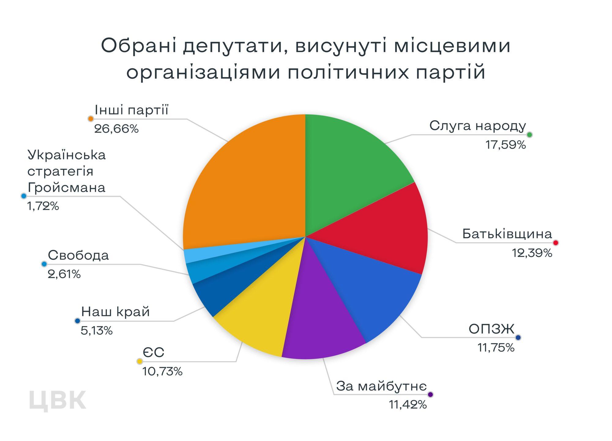 Місцеві вибори: партії й кандидати - ЦВК, місцеві вибори 2020 - TSVKGRAF2 2000x1440