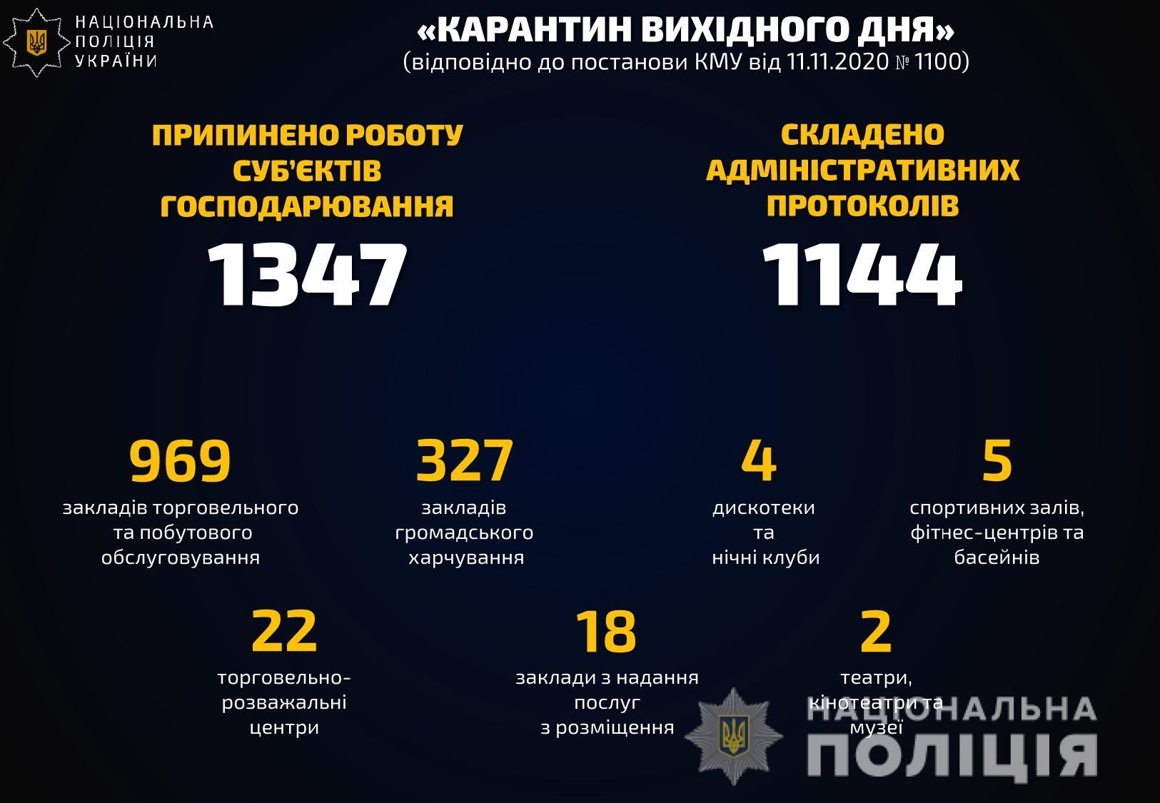 За два дні поліція виписала майже 1400 протоколів за неносіння маски - штрафи, медичні маски, коронавірус - karantun 1