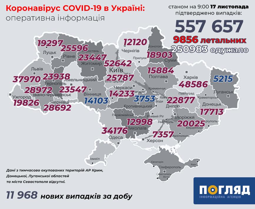 COVID-19 в Україні: уряд виділив 118 млн грн на мобільні шпиталі - коронавірус - koronavirus 154