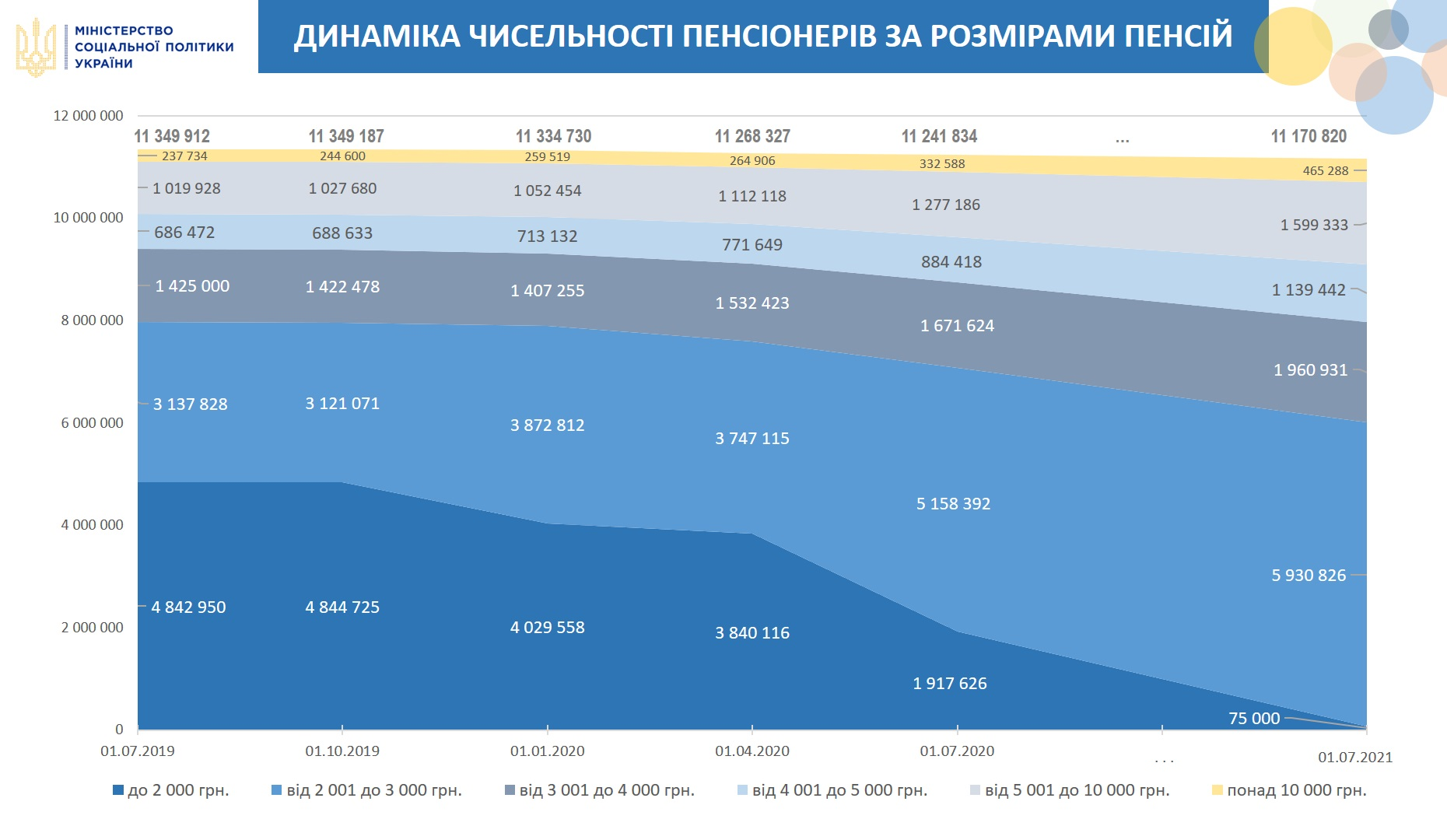 Що чекає на пенсіонерів у 2021 році - пенсіонери, пенсії - minsots grafik