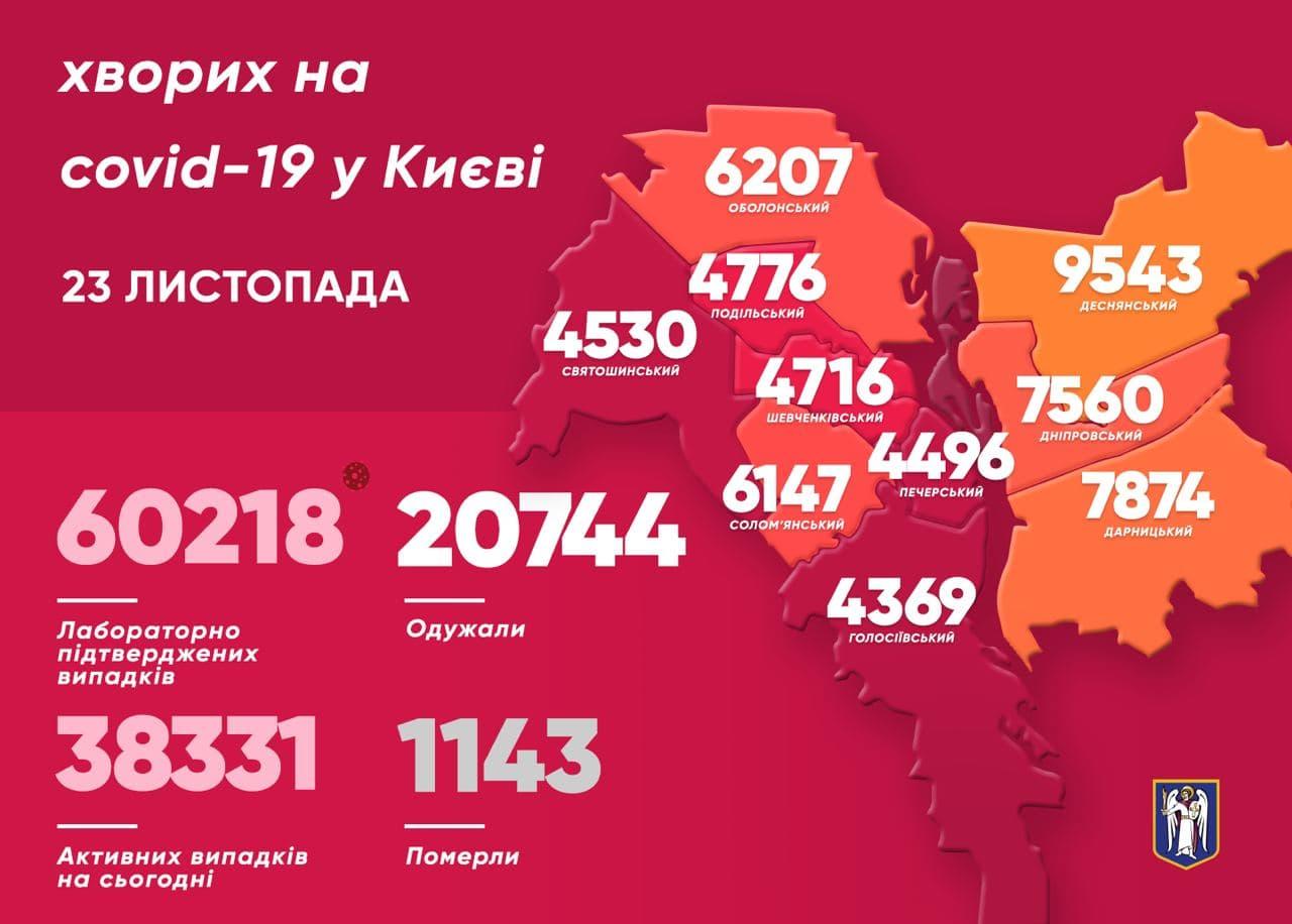 112 людей минулої доби потрапили до лікарень столиці через COVID-19 - коронавірус, Віталій Кличко - photo 2020 11 23 12 10 04