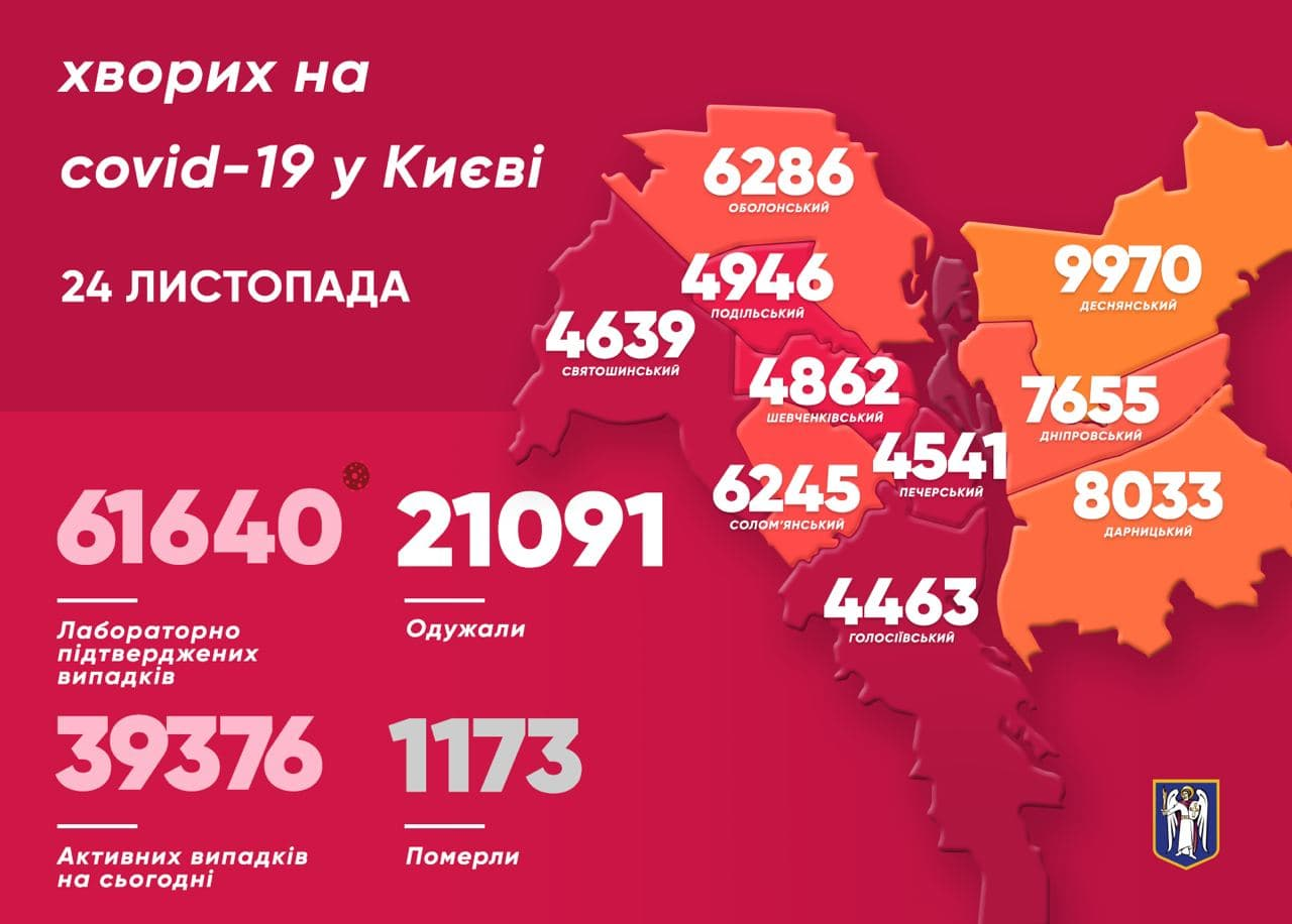 347 киян одужали від COVID-19 за минулу добу - коронавірус, Віталій Кличко - photo 2020 11 24 10 26 45