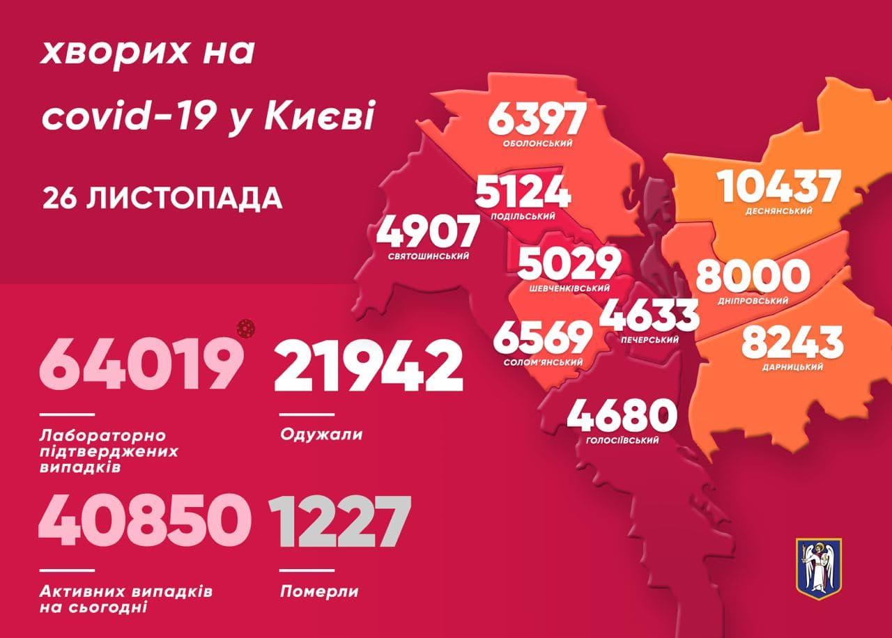 505 киян побороли COVID-19 за минулу добу - коронавірус, Віталій Кличко - photo 2020 11 26 10 32 00