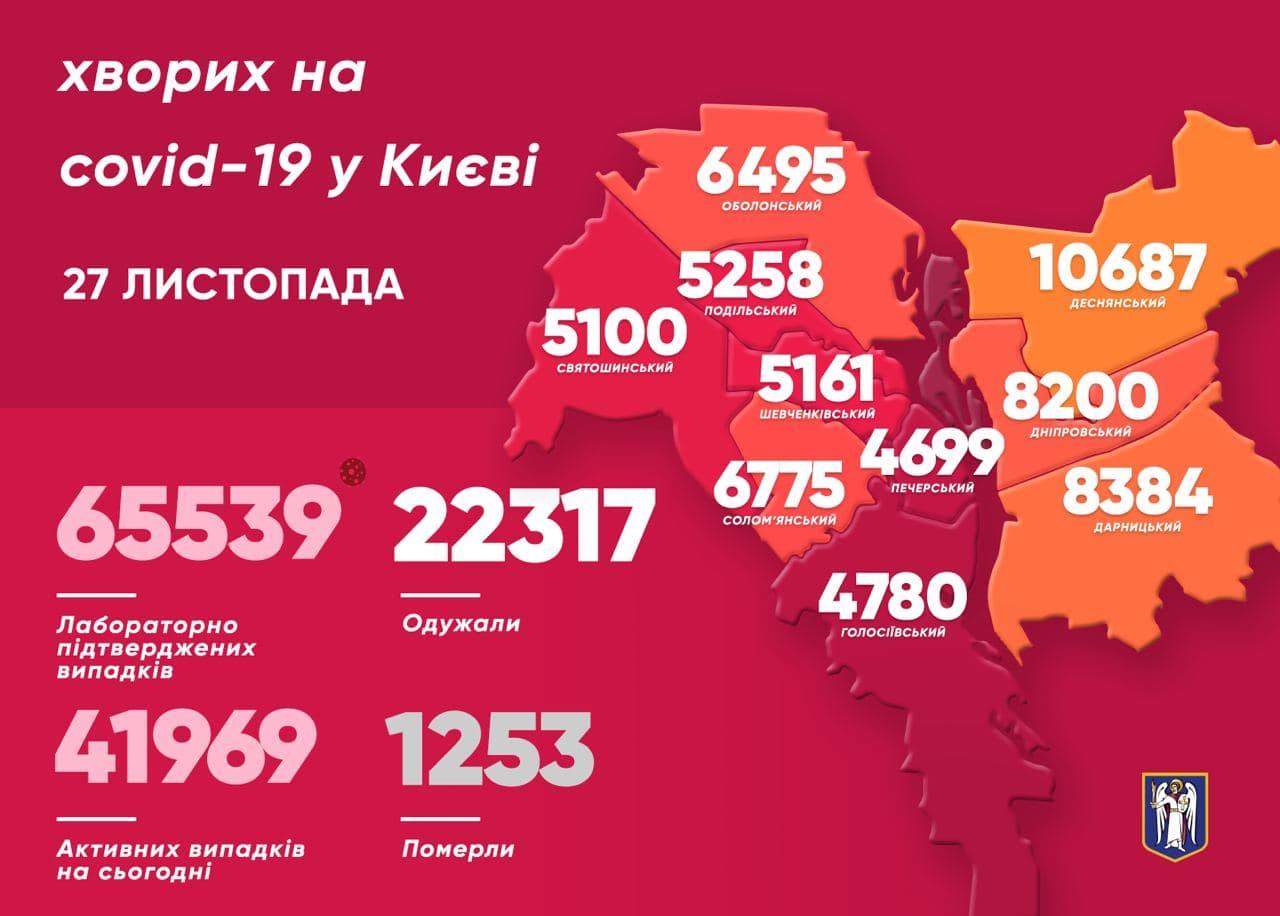 1520 киян захворіли на COVID-19 за минулу добу - коронавірусна інфекція, Віталій Кличко - photo 2020 11 27 11 51 55