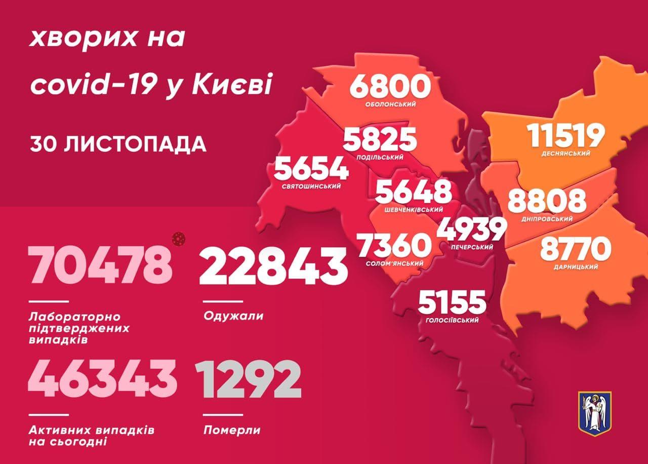 12,5 тисяч киян хворіють на ГРВІ - коронавірусна інфекція, Віталій Кличко - photo 2020 11 30 11 56 01