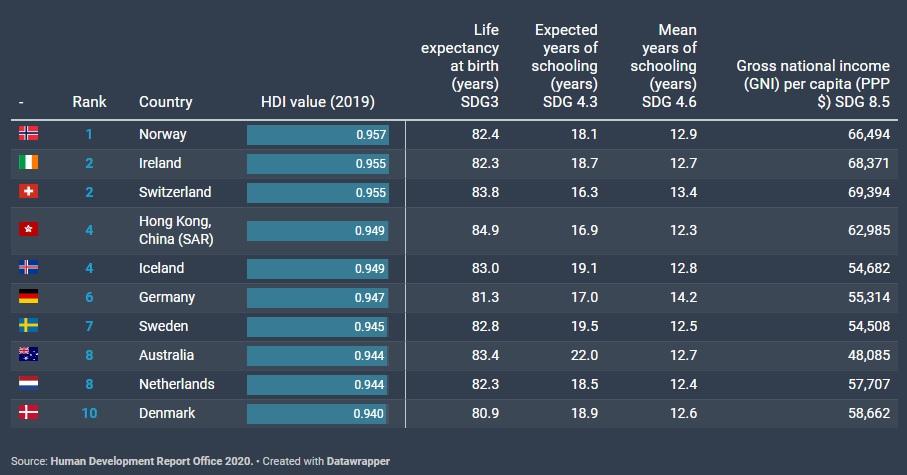 Україна - в топ-100 рейтингу індексу людського розвитку - українці, Розвиток, рейтинги, рейтинг, Люди - 16 rejtyng3