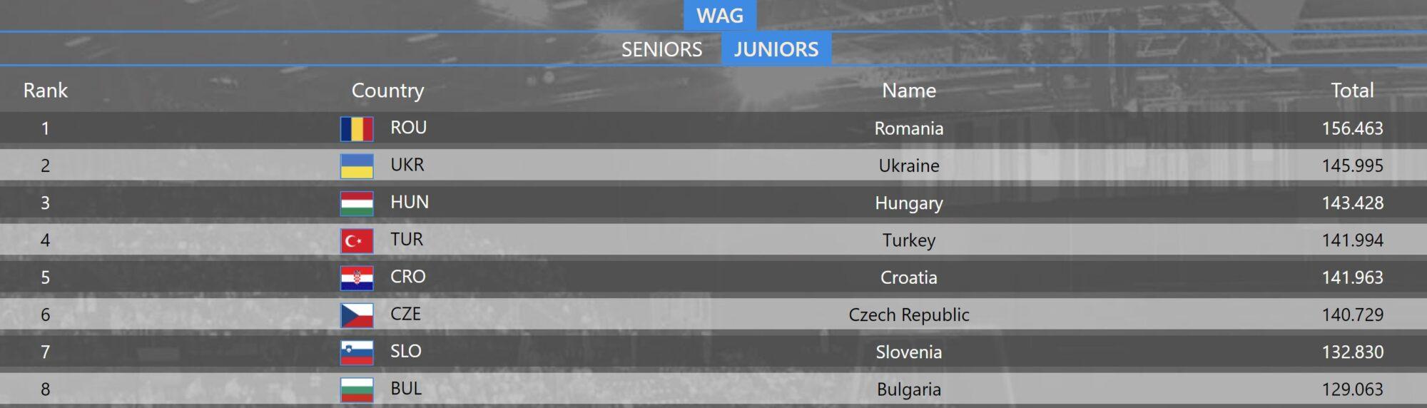 Жіноча юніорська збірна України стала віце-чемпіоном Європи - чемпіонат Європи, срібло, гімнастика, бронза - Epht9rVXYAE5hLc 2000x572