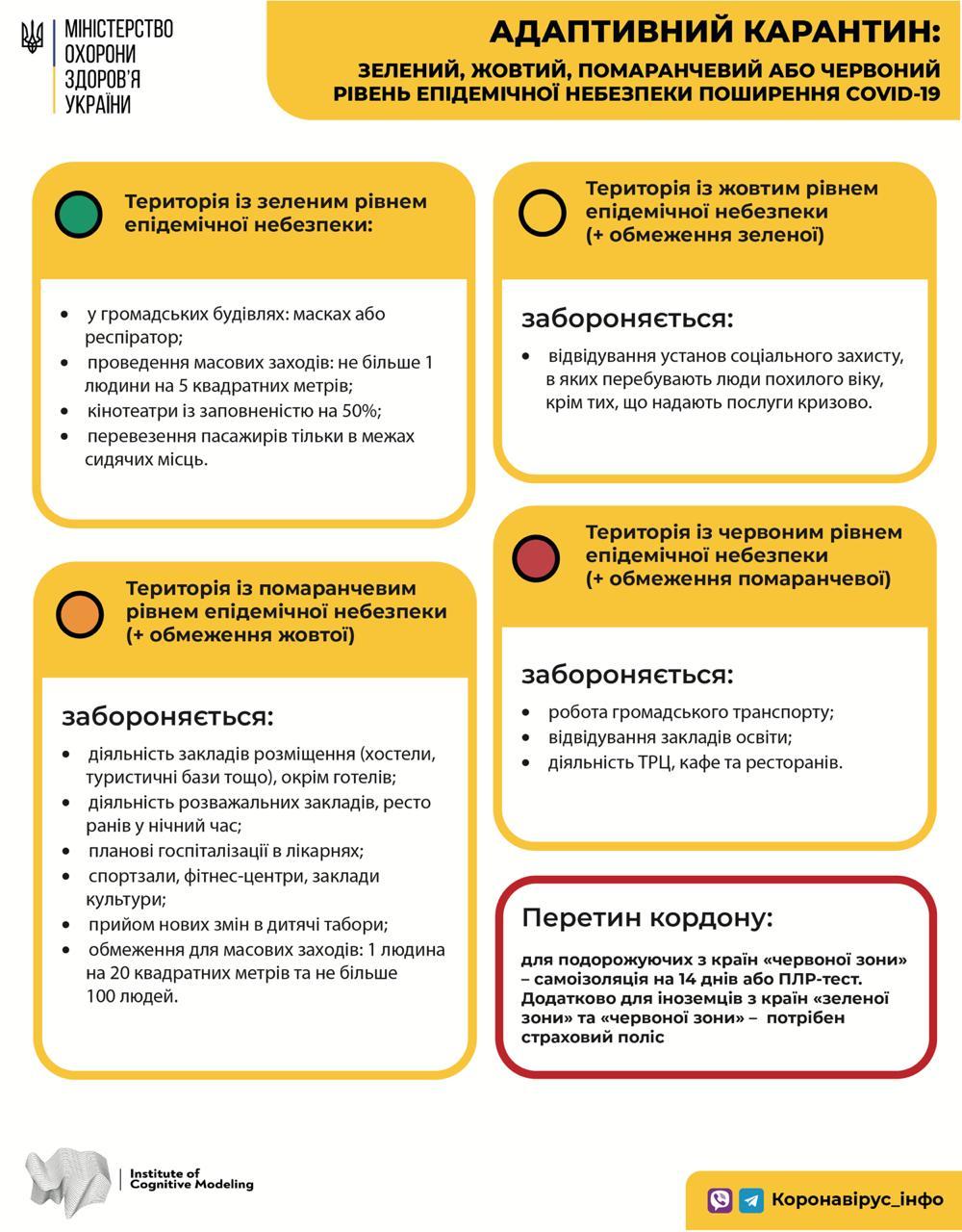 Карантин «вихідного дня» уряд не продовжив – вся Україна «помаранчева» - пандемія коронавірусу, коронавірус, карантин, епідемія коронавірусу, COVID-19 - Karantyn 2020 Pedrada
